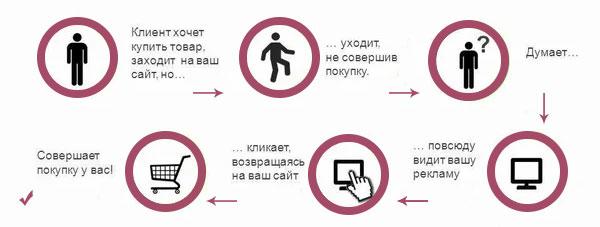 Ретаргетинг в Минске