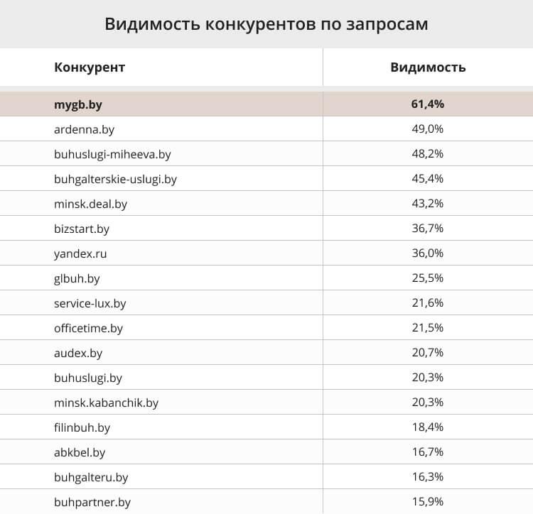 Видимость сайтов бухгалтерской тематики